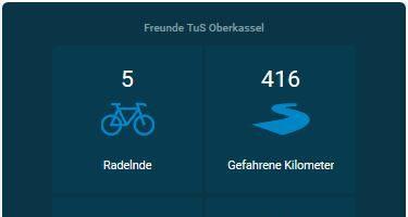 "Stadtradeln Team ""Freunde TuS Oberkassel"""
